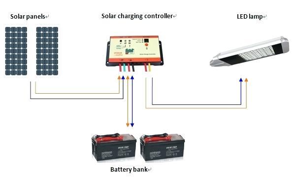 Cl0116 Solar Led Lamp Controller 0116 Datasheet How To Design Street Light System Lighting Awesome Lightinus